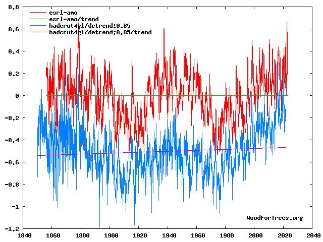 http://www.woodfortrees.org/graph/esrl-amo/plot/esrl-amo/trend/plot/hadcrut4gl/detrend:0.85/plot/hadcrut4gl/detrend:0.85/trend/plot/jisao-pdo/from:1840/to:2020/normalise:.5