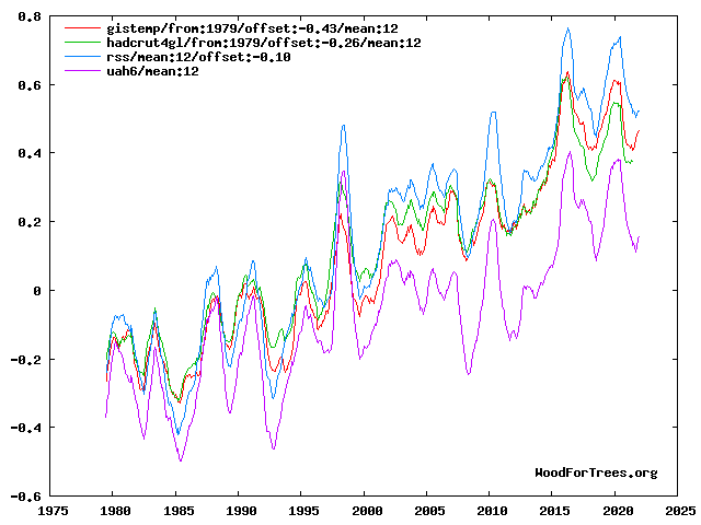 Four temperature series, from 1979, smoothed, adjusted to common baseline