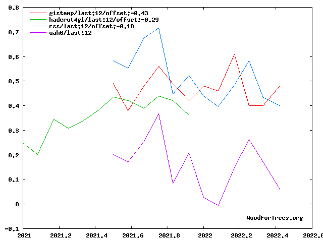 Four temperature series, last year's values, adjusted to common baseline