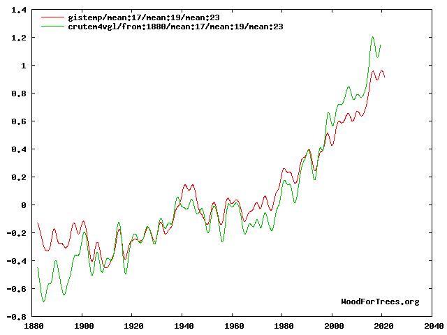 land vs ocean temp rise