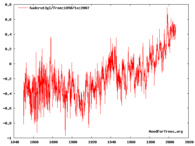 http://www.woodfortrees.org/graph/hadcrut3gl/from:1850/to:2007