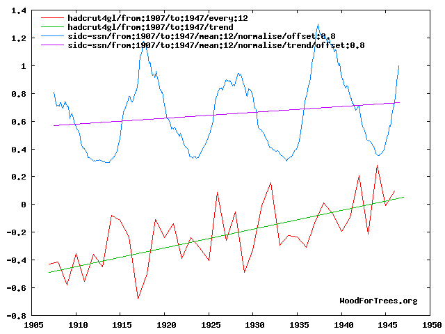 Solar / Surface temps 1907 - 1946