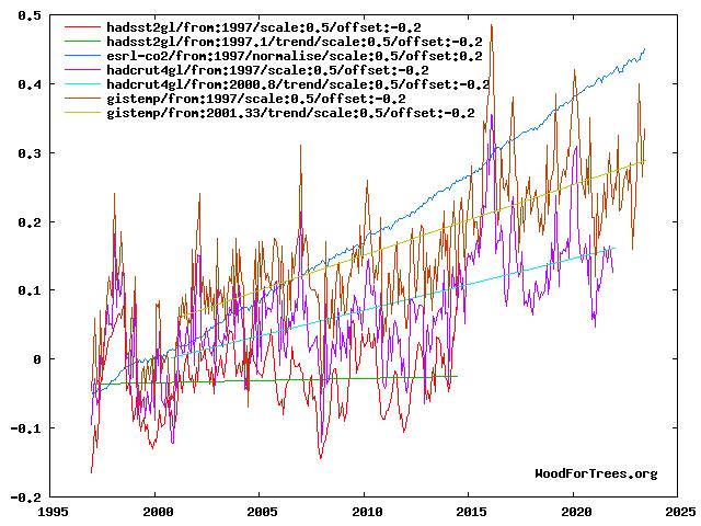 global temp