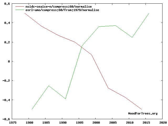 arctic vs AMO trends