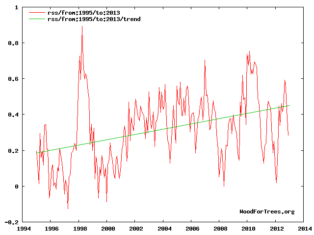 http://www.woodfortrees.org/graph/rss/from:1995/to:2013/plot/rss/from:1995/to:2013/trend
