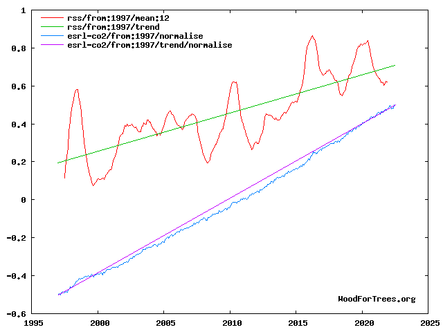 Temperature & CO2 trends
