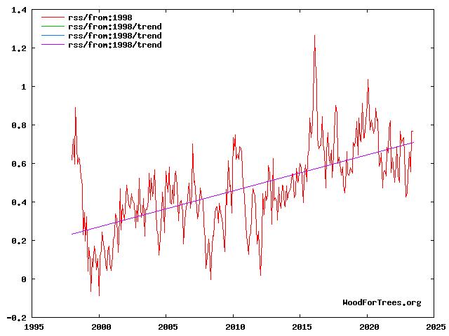 temp_RSS_1998-2012