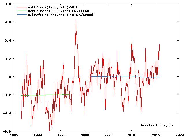 Comment convaincre un climato-sceptique? - Page 5 Trend