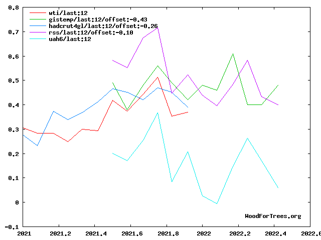 WTI + four original temperature series, last year's values, adjusted to common baseline