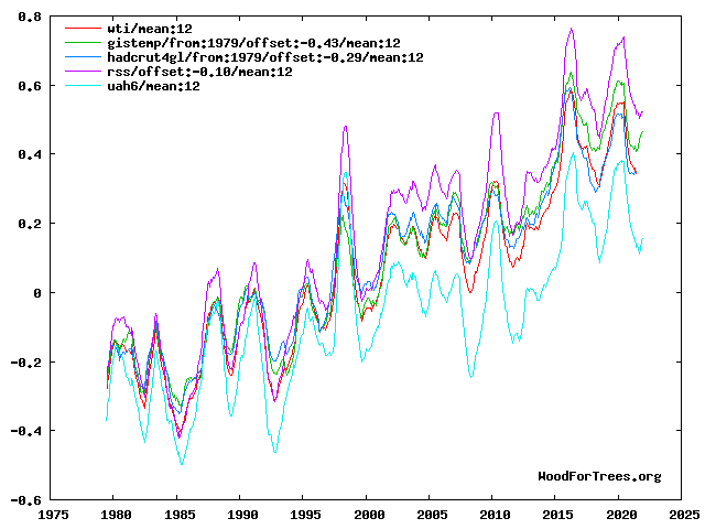 WTI plus four source temperature series, from 1979, smoothed, adjusted to common baseline